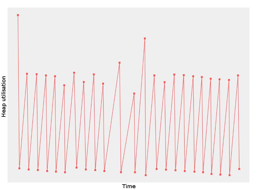 Java troubleshooting: out of memory errors - Teaspoon